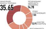 Как рассчитывается стоимость капитального ремонта многоквартирного дома
