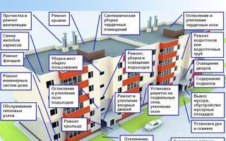 Как взять многоквартирный дом в управление