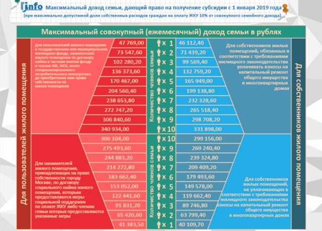 Субсидия на квартплату - кому положена в 2019 году в Екатеринбурге