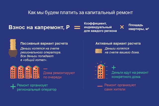 Кто устанавливает тарифы на капитальный ремонт дома