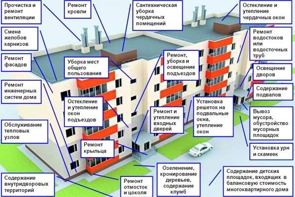 Куда входит оплата за лифт в многоквартирном доме