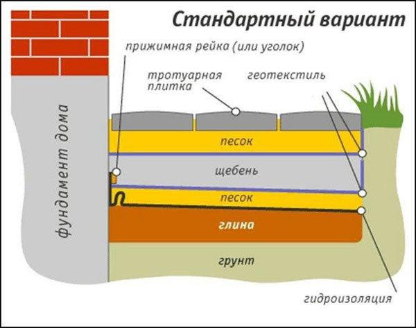 Кто должен ремонтировать отмостку в многоквартирном доме