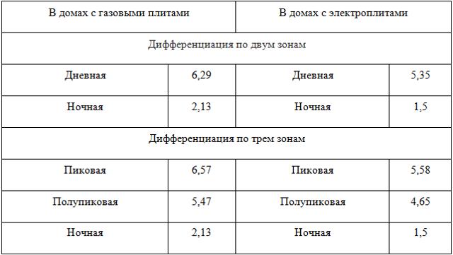 Кто утверждает тарифы ЖКХ в москве