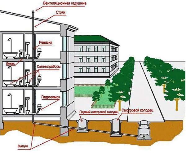 Что такое водоотведение в квартплате