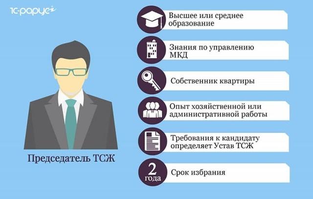 Кто назначает зарплату председателю ТСЖ