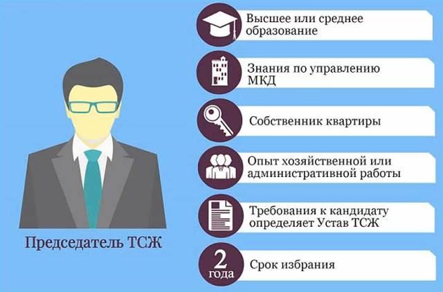 Кто может являться председателем ТСЖ