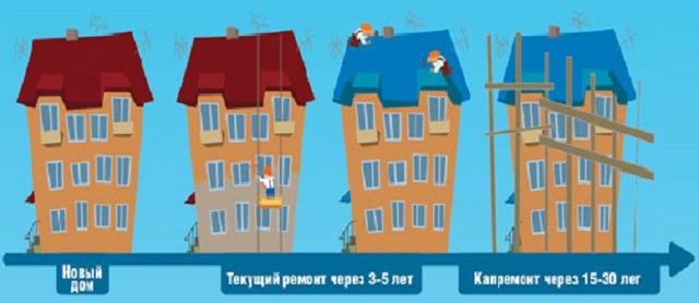 Что входит в капитальный ремонт дома в многоквартирном доме