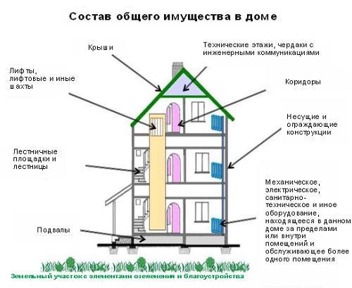 Что включает в себя содержание и текущий ремонт многоквартирного дома