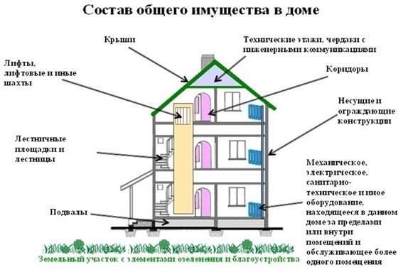Как организовать самоуправление многоквартирного дома по шагово