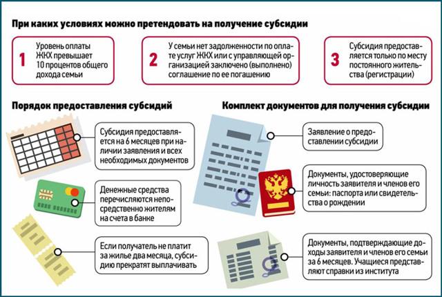 Как получить субсидию на ЖКХ в Краснодарском крае