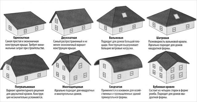 Из чего состоит крыша многоквартирного дома