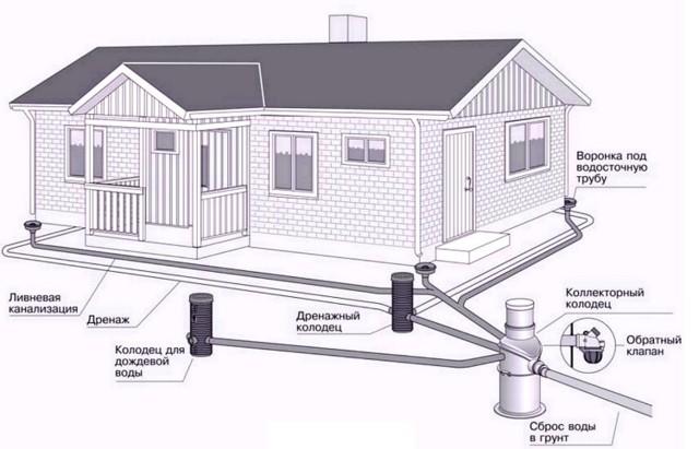 Дренаж многоквартирного дома кто обслуживает