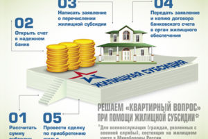 Как получить дотацию на оплату ЖКХ
