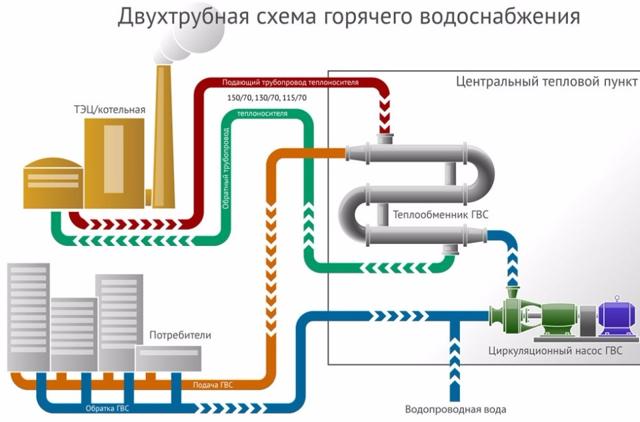 Как выглядит бойлер горячей воды в многоквартирном доме