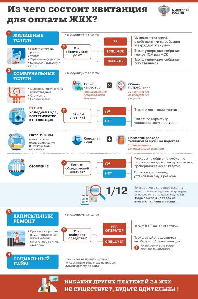 Как не платить квартплату законно в россии