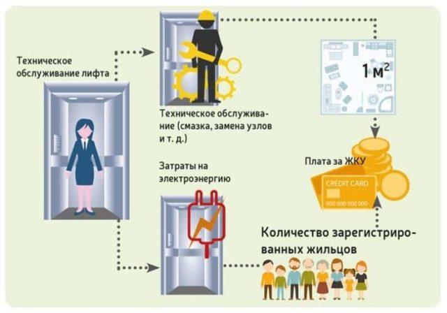 Как рассчитывается плата за лифт в многоквартирном доме