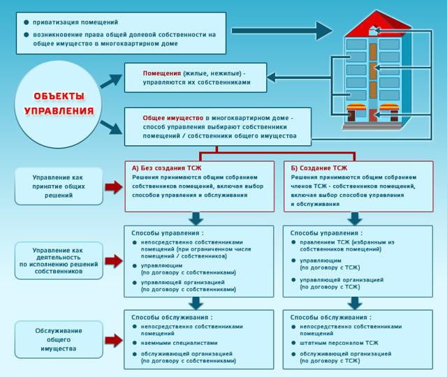Закон о капремонте многоквартирных домов 2019