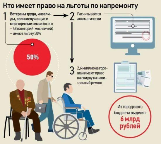 Как выплачивается льготы по ЖКХ инвалидам