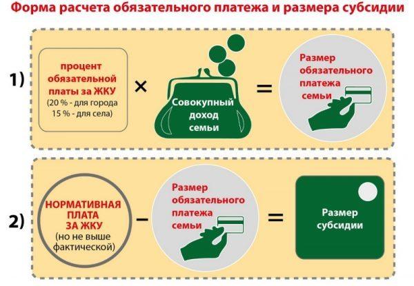 Как высчитывается субсидия на коммунальные услуги 2019