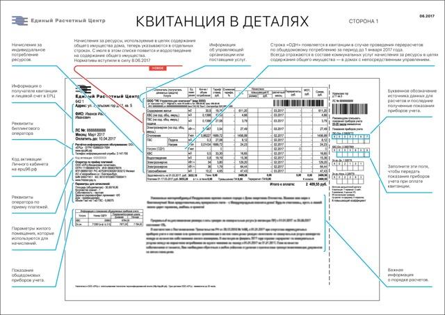 Как расшифровать платежный документ за коммунальные услуги