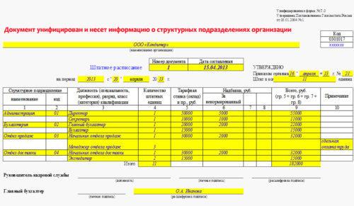 Как определить требуемое количество работников в ТСЖ