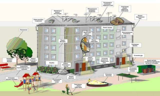 Жилищный кодекс что входит в содержание жилья многоквартирного дома