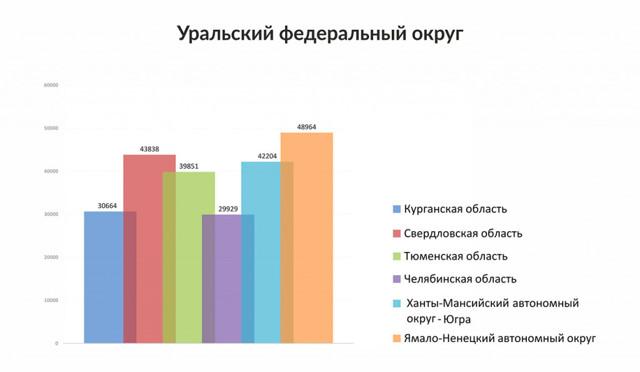 Где в цфо самое дешевое ЖКХ россия