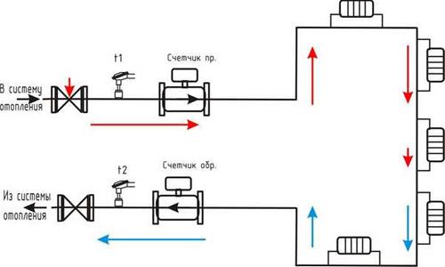Как посчитать оплату за отопление в многоквартирном доме