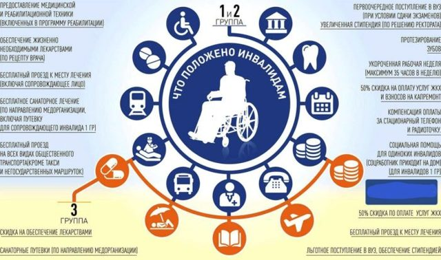 Как оплачивают ЖКХ инвалиды 1 группы