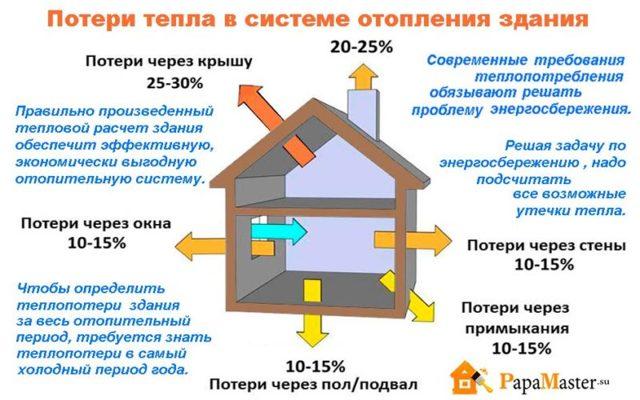 Как рассчитать теплоэнергию на гвс в квартплате
