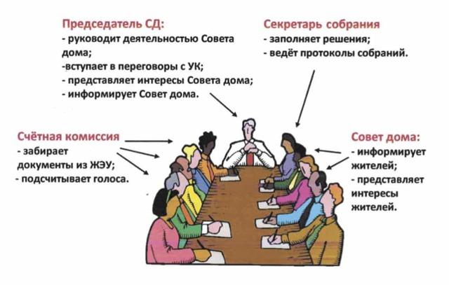 Как выбрать председателя совета многоквартирного дома