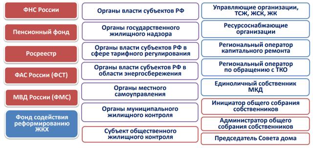 Как посмотреть договор управления на гис ЖКХ