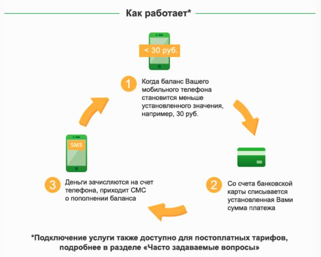 Как подключить автоплатеж на планшете ЖКХ
