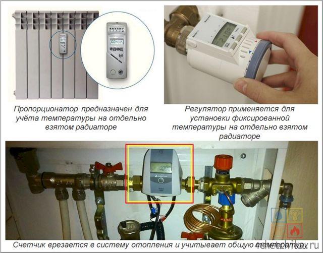 Выгодно ли ставить счетчик на отопление в многоквартирном доме