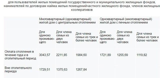 Как рассчитать субсидию на ЖКХ в вологде
