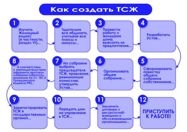 Как оформить управляющую компанию ЖКХ